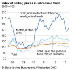 Inflation-wholesale_prices