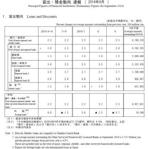 ForeignBanksJapan - Loans and Discounts of Banks in Japan Sept 2014